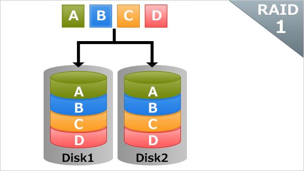 RAIDの基礎知識:RAID1