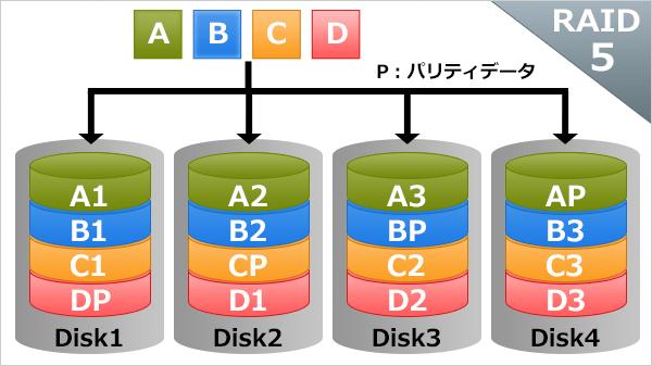 RAIDの基礎知識:RAID5