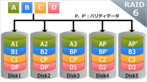 RAIDの基礎知識:RAID6