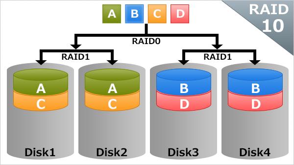 RAIDの基礎知識:RAID10(1+0)
