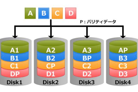 RAIDの基礎知識のイメージ画像
