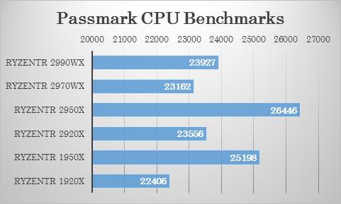 CPU MarkでのRyzen Threadripperシリーズのベンチマーク結果