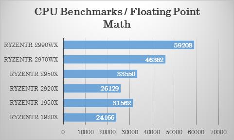 Passmarkにおける 2970WX・2920X の浮遊小数点演算テストでの比較