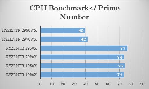 Passmarkにおける 2970WX・2920X の素数演算テストでの比較