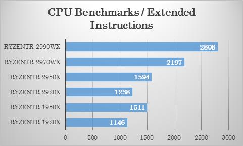 Passmarkにおける 2970WX・2920X のSSE演算テストでの比較