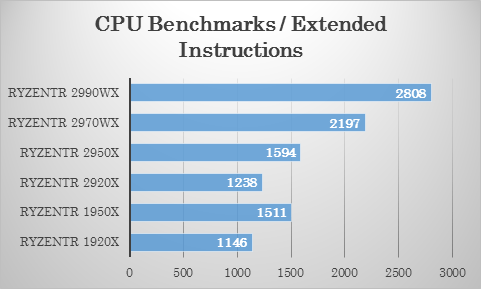 Passmarkにおける 2970WX・2920X の圧縮テストでの比較