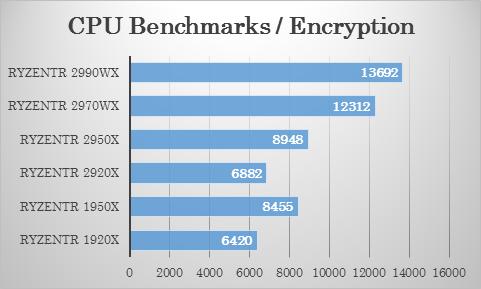 Passmarkにおける 2970WX・2920X の暗号化テストでの比較
