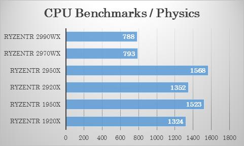Passmarkにおける 2970WX・2920X の物理演算テストでの比較