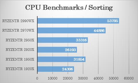 Passmarkにおける 2970WX・2920X のソート(並び替え)テストでの比較