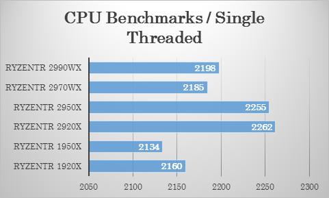 Passmarkにおける 2970WX・2920X のシングルスレッドテストでの比較