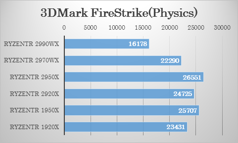 3DMark(FireStrike)における 2970WX・2920X の比較