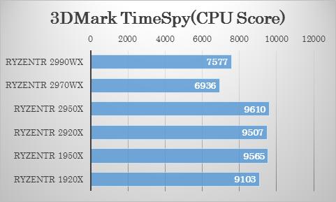 3DMark(TimeSpy)における 2970WX・2920X の比較
