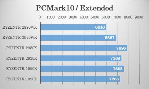 PCMark10 / Extendedにおける 2970WX・2920X の比較