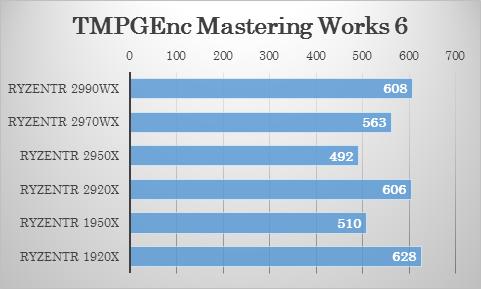 TMPGEncによる4Kエンコード時間(秒)における 2970WX・2920X の比較