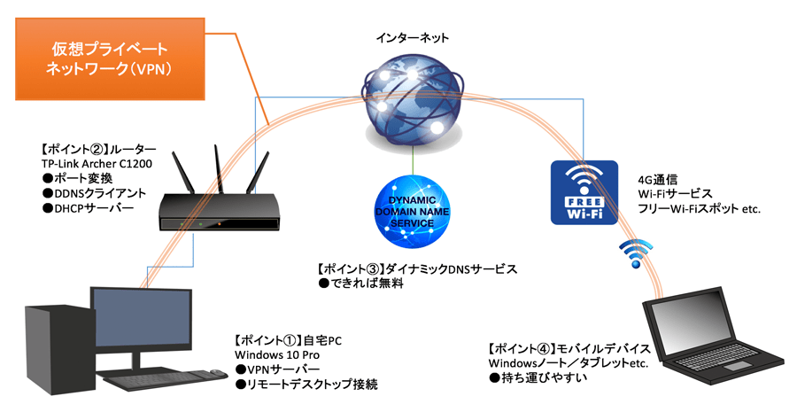 今回の接続の仕組み