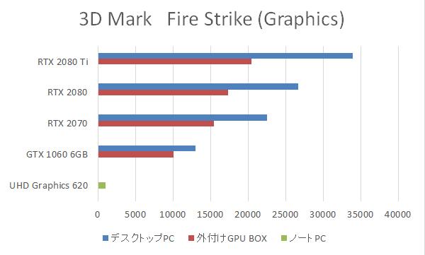 外付けGPU BOX使用時の3D Mark Fire Strikeスコアをグラフで比較