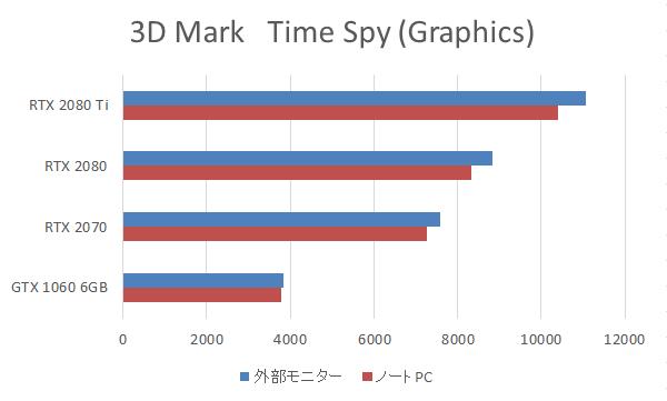 外付けGPU BOX映像出力端子からモニターに出力した際の「Time Spy」ベンチマーク結果