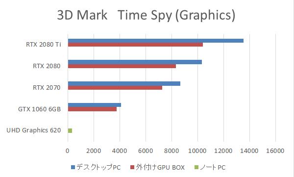 外付けGPU BOX使用時の3D Mark Time Spy(Graphics)スコアをグラフで比較