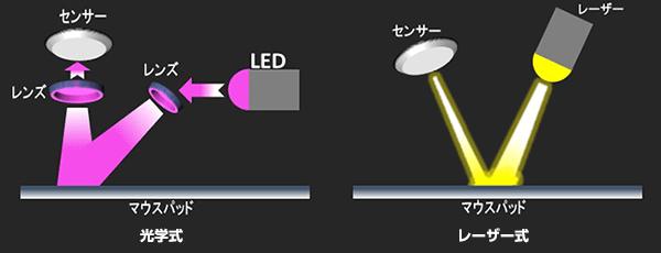 マウスの主なセンサー別仕組み