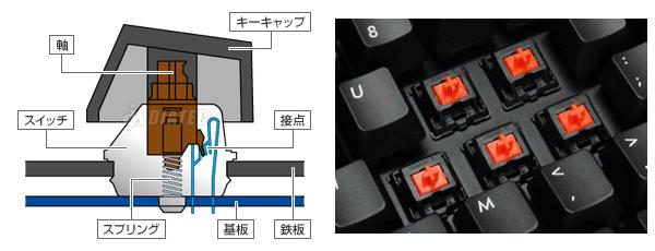 メカニカルタイプ(CHERRY MX スイッチ)の構造とキートップを外した状態