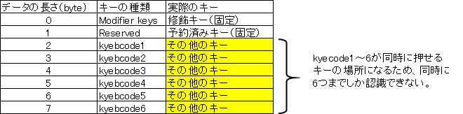 インタラプト転送でHIDデバイス(キーボード)からHost(パソコン)側へ受信される 関係図