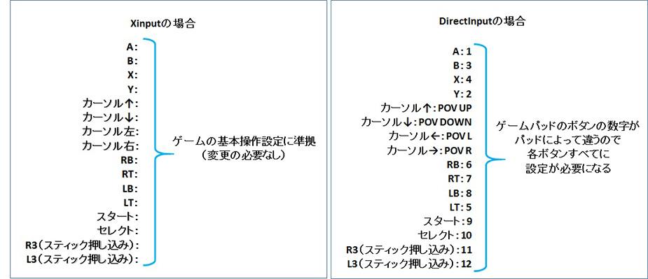 Xinput対応のゲーム内キーコンフィグ画面の例