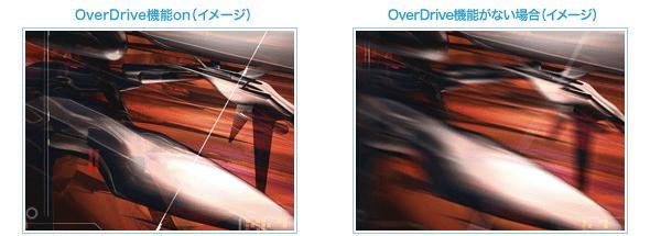 OverDrive機能のイメージ図