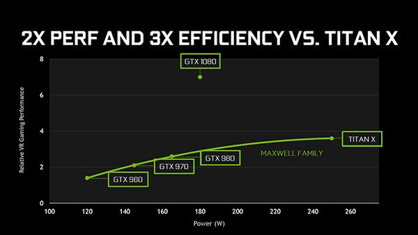 GeForce GTX 1080 (Pascal)パフォーマンス