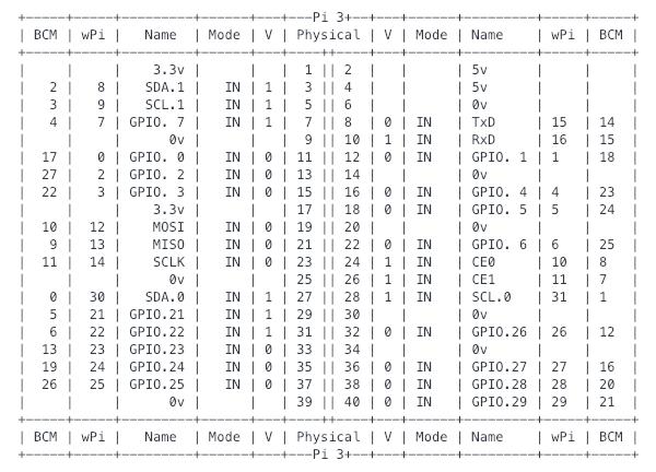 gpio readallで調べればハードウエアのGPIOの状態が分かる