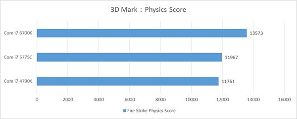 Skylakeの3D Markベンチマーク結果