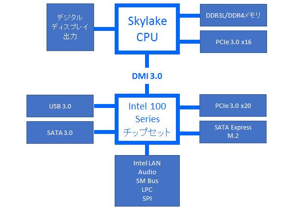 Skylake対応インテル100シリーズチップセット ブロック図