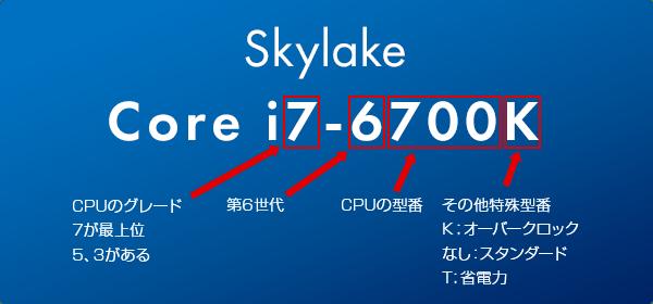 Skylakeモデルナンバー命名ルール