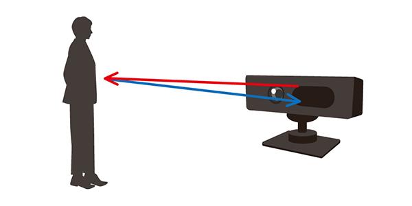 対象物に当てたレーザー光がはね返ってくる時間で距離を計測する