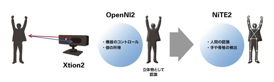 Xtion2とOpenNIで捉えた対象物をNiTEにより人間として認識し、骨格を検出&表示する