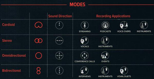 「MDRILL ONE」マニュアルに記載された集音モードの意味
