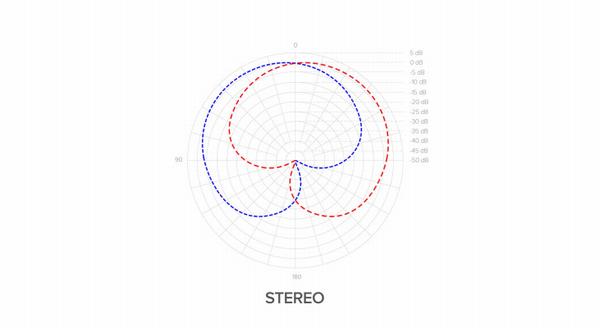 「MDRILL ONE」ステレオモードの特性図