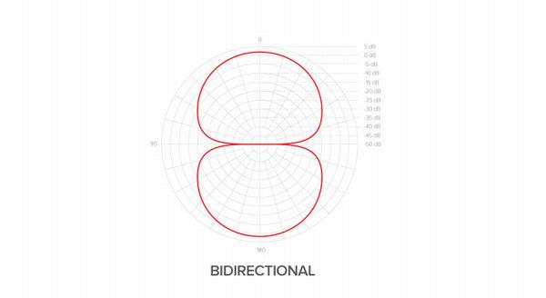 「MDRILL ONE」双指向性モードの特性図
