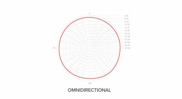 「MDRILL ONE」無指向性モードの特性図