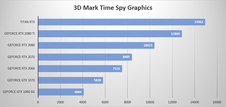 3DMark TimeSpy Graphics