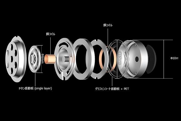 Spearhead VR BT In-ear headphoneに搭載のチタン振動板とグラフェンコート振動板の構造図