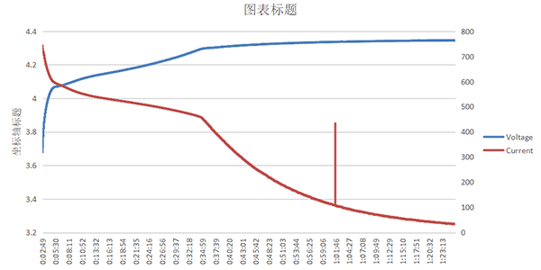 Spearhead VR BT In-ear headphone充電中の電圧と電流の推移(メーカー説明図)