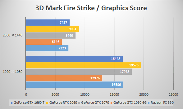 GeForce GTX 1660 Tiベンチマーク比較:3D Mark「Fire Strike」