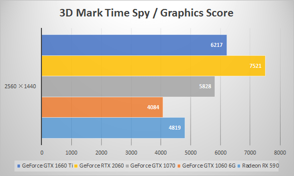 GeForce GTX 1660 Tiベンチマーク比較:3D Mark 「Time Spy」