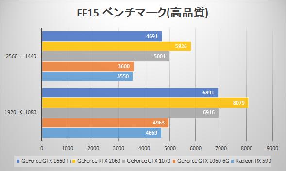 GeForce GTX 1660 Tiベンチマーク比較:FINAL FANTASY XV