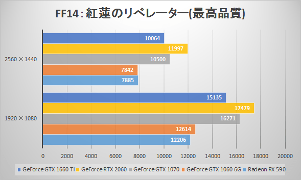 GeForce GTX 1660 Tiベンチマーク比較:ファイナルファンタジーXIV: 紅蓮のリベレーター