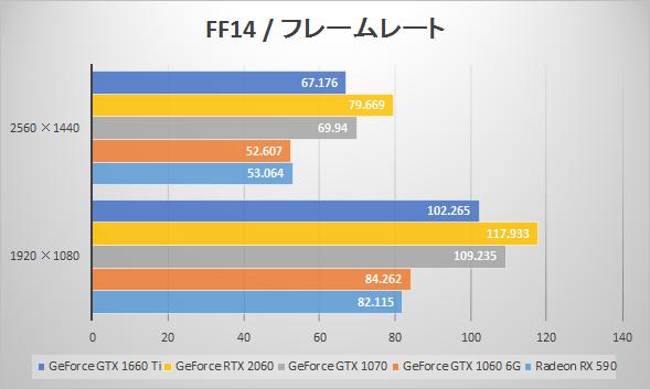 GeForce GTX 1660 Tiベンチマーク比較:ファイナルファンタジーXIV: 紅蓮のリベレーター(フレームレート)