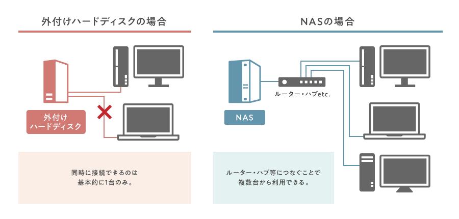 NASはネットワークにつながった記憶装置