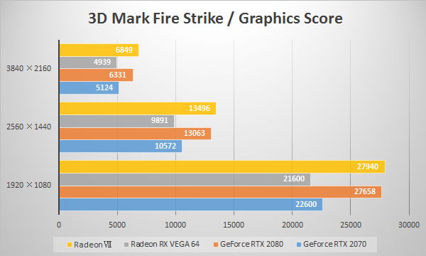AMD Radeon VIIの3D Mark「Fire Strike」ベンチ比較