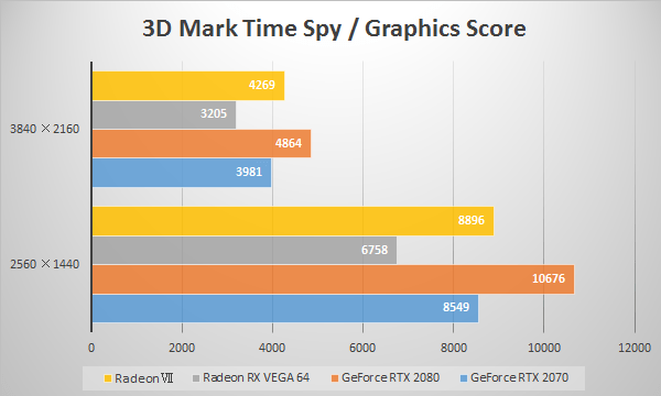 AMD Radeon VIIの3D Mark「Time Spy」ベンチ比較