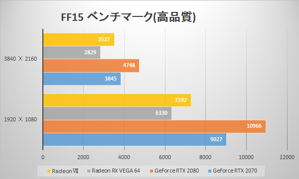 AMD Radeon VIIの「FINAL FANTASY XV」ベンチ比較